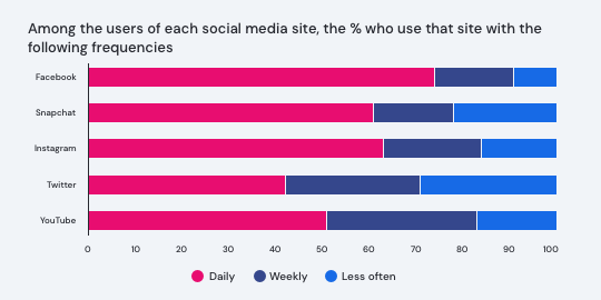 Among the users of each social media site the percentage who use that site with the following frequencies