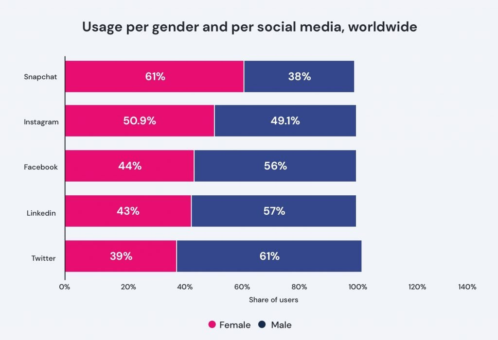 Gender distribution of active social media users worldwide by platform