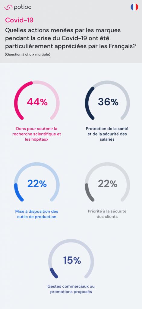 Infographie Potloc Quelles actions menées par les marques pendant la crise du Covid-19 ont été particulièrement appréciées par les Français