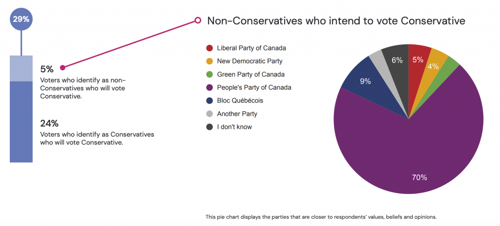 1 IN 6 LIBERAL AND CONSERVATIVE VOTERS ARE SOFT SUPPORTERS