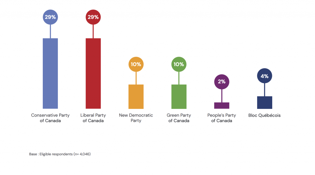 5 key findings of Potloc's survey for the Canadian Federal Election