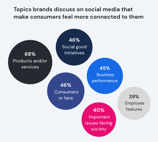 Topics brands discuss on social media that make consumers feel more connected to them