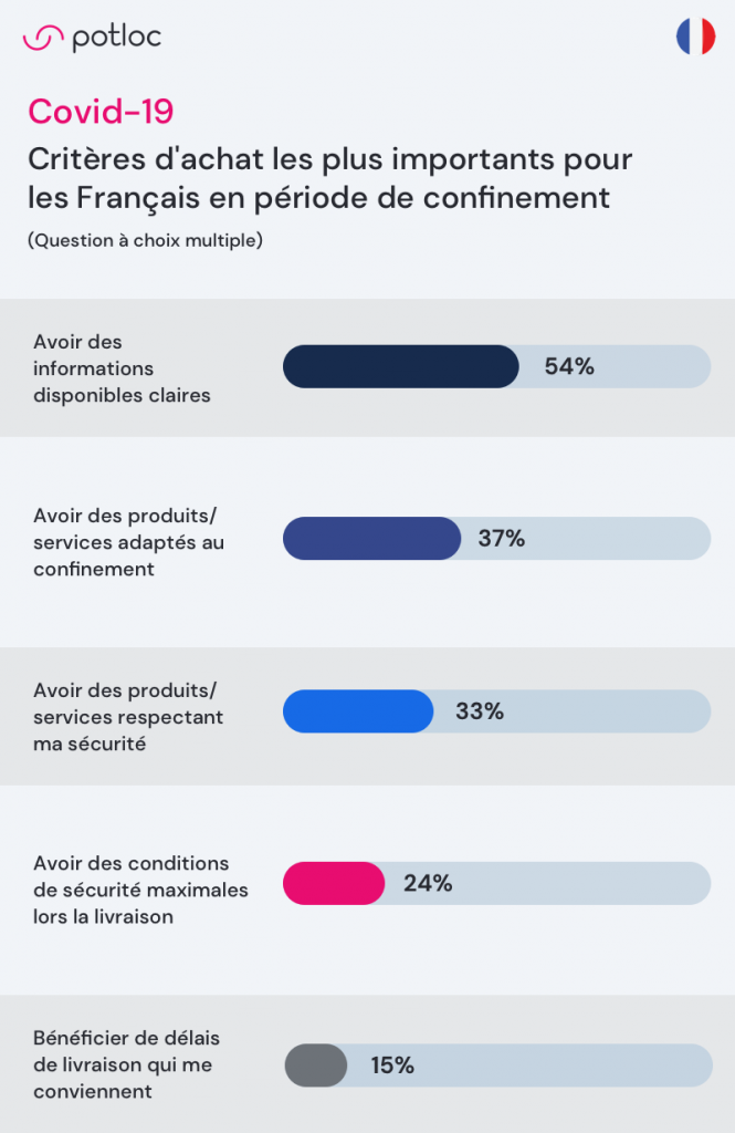 infographie Potloc Critères d'achat les plus importants pour les Français en période de confinement