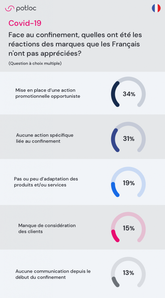 infographie Potloc Face au confinement, quelles ont été les réactions des marques que les Français n'ont pas appréciées